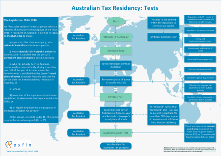 A flowchart describing Australian Tax Residency Tests