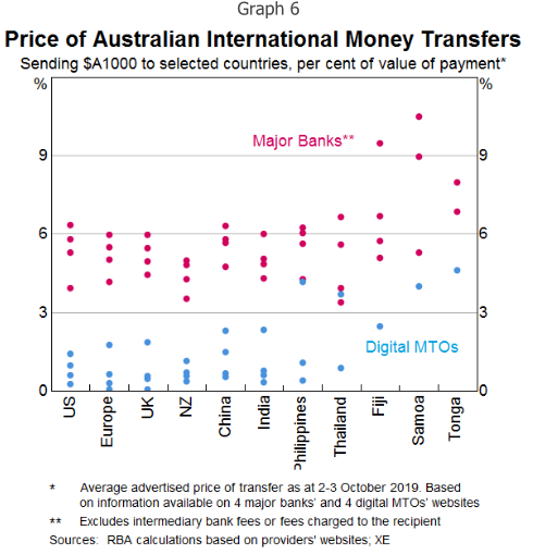 RBA: Cost of International Money Transfers from Australia