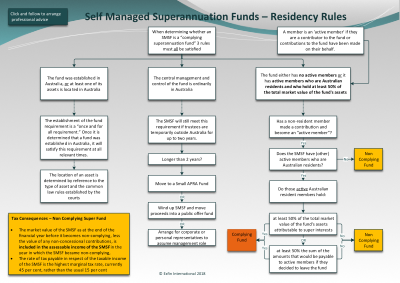 SMSF Australian Residency Tests Flow Chart